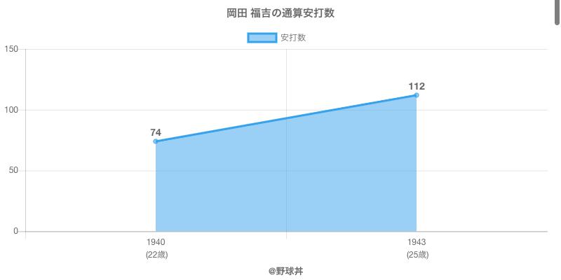 #岡田 福吉の通算安打数