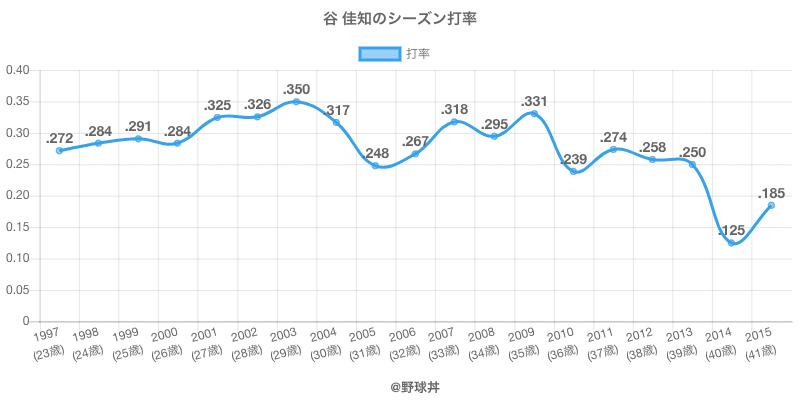 谷 佳知のシーズン打率