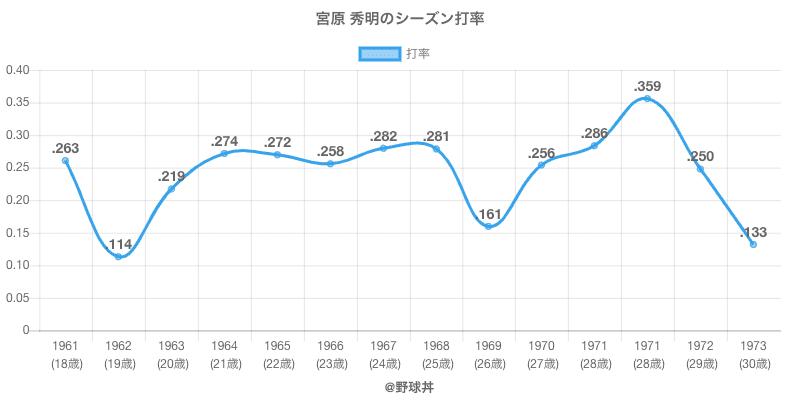 宮原 秀明のシーズン打率