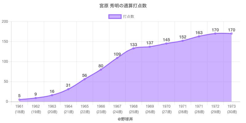 #宮原 秀明の通算打点数