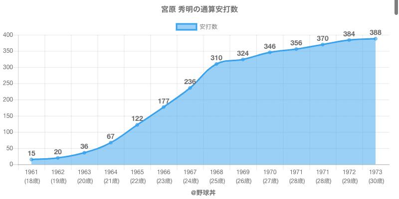 #宮原 秀明の通算安打数