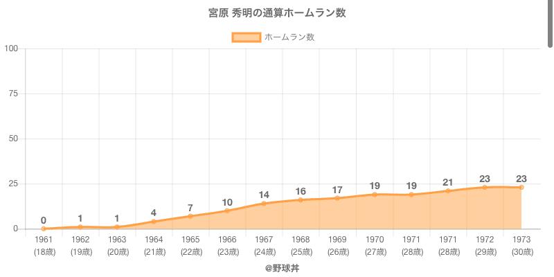 #宮原 秀明の通算ホームラン数