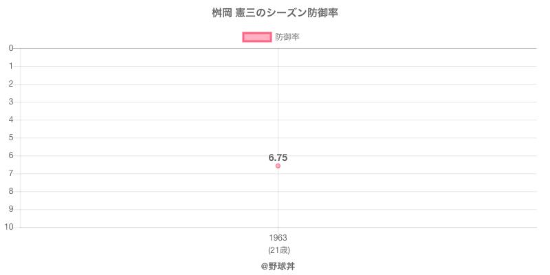 桝岡 憲三のシーズン防御率