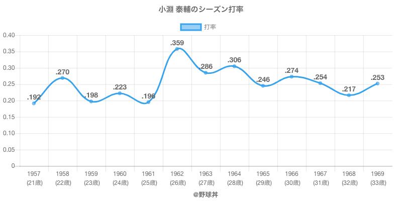小淵 泰輔のシーズン打率