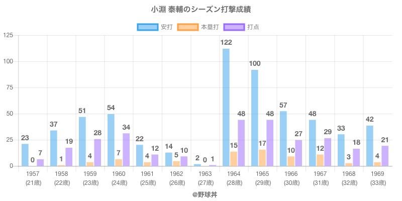 #小淵 泰輔のシーズン打撃成績