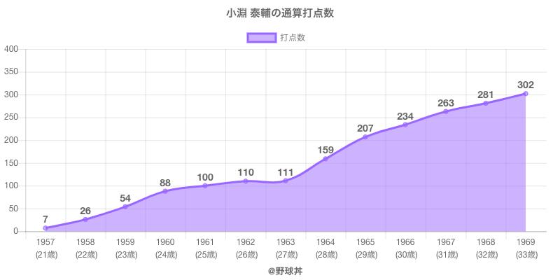 #小淵 泰輔の通算打点数