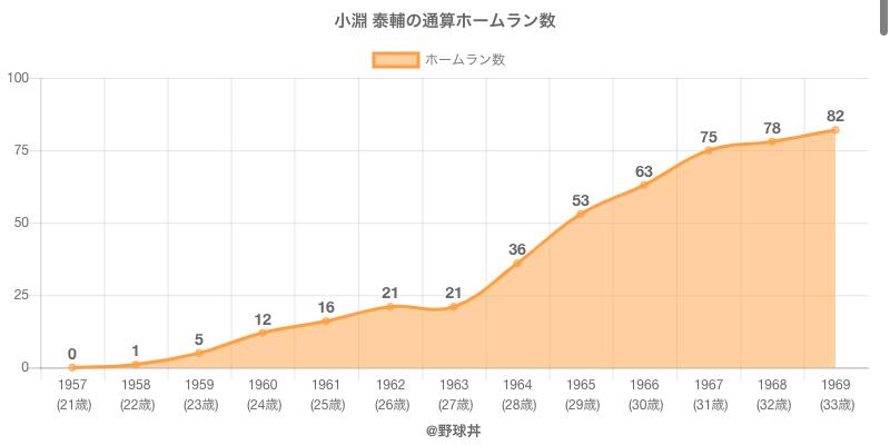 #小淵 泰輔の通算ホームラン数