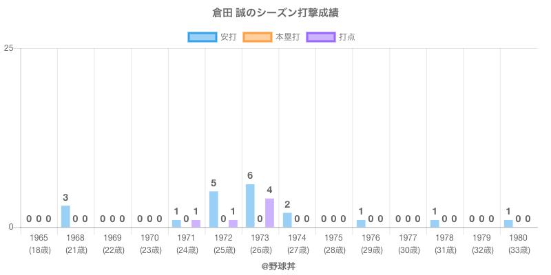 #倉田 誠のシーズン打撃成績