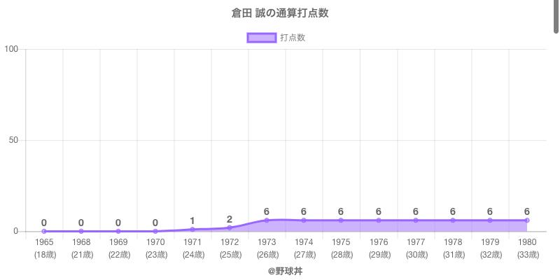 #倉田 誠の通算打点数