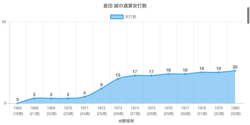 #倉田 誠の通算安打数