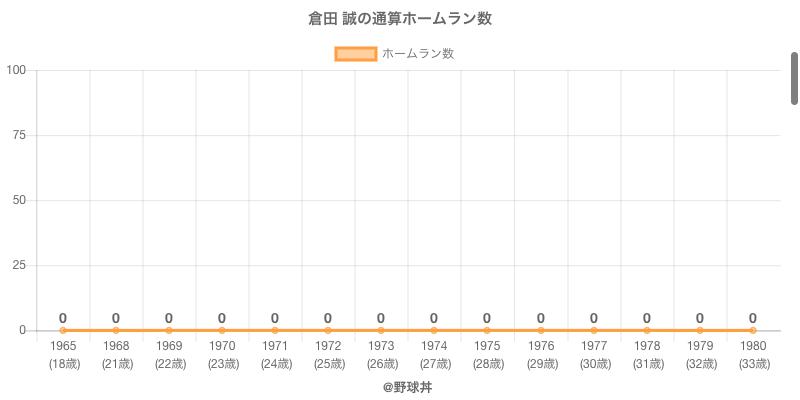 #倉田 誠の通算ホームラン数