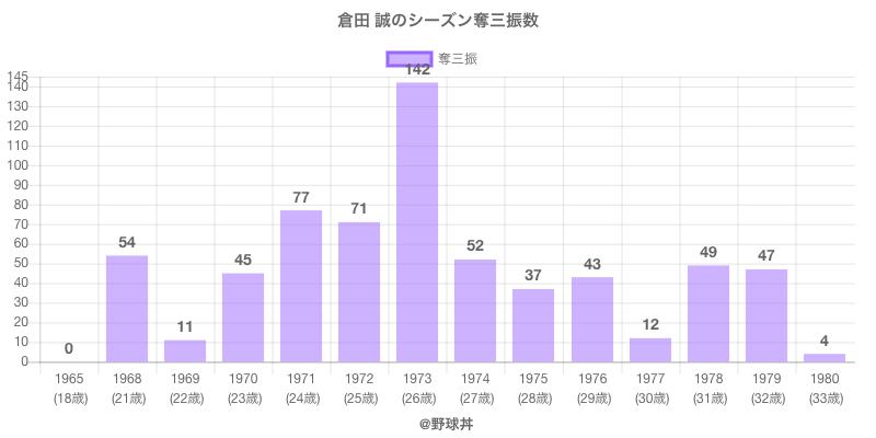 #倉田 誠のシーズン奪三振数