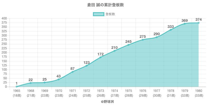 #倉田 誠の累計登板数