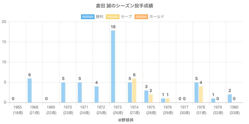 #倉田 誠のシーズン投手成績