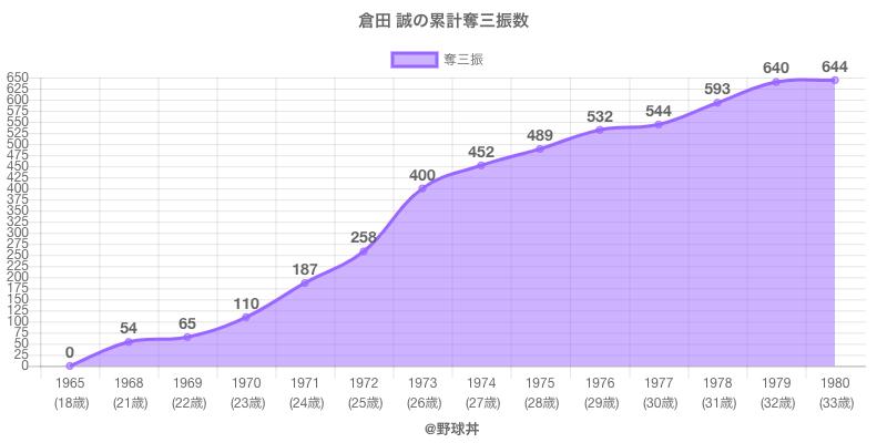 #倉田 誠の累計奪三振数
