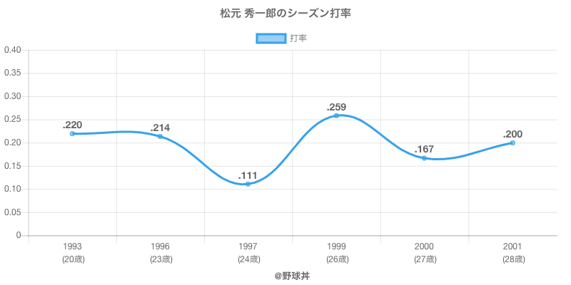 松元 秀一郎のシーズン打率