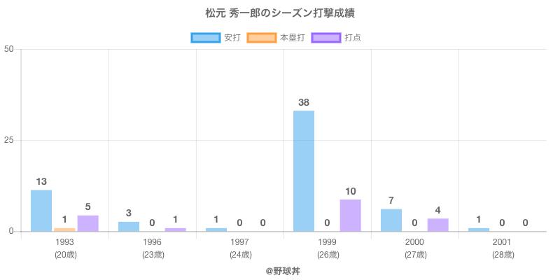 #松元 秀一郎のシーズン打撃成績
