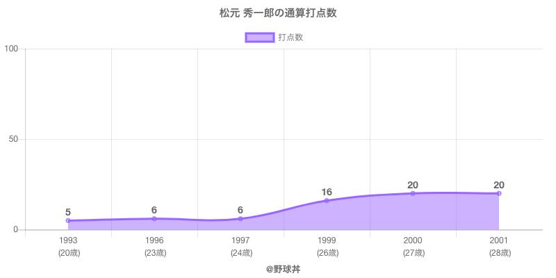 #松元 秀一郎の通算打点数