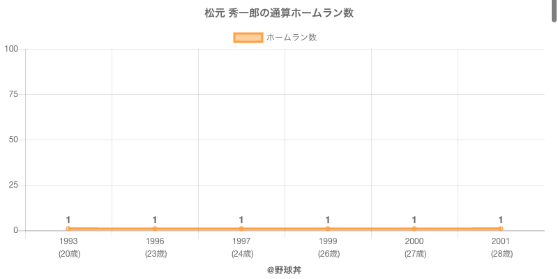 #松元 秀一郎の通算ホームラン数