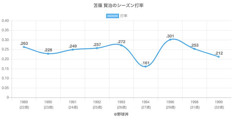 笘篠 賢治のシーズン打率