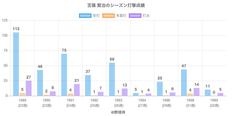 #笘篠 賢治のシーズン打撃成績