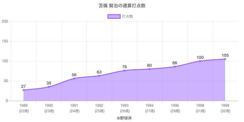 #笘篠 賢治の通算打点数
