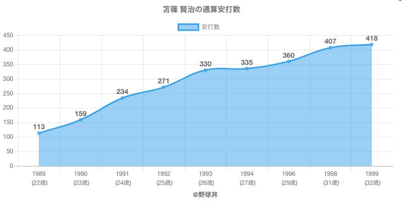 #笘篠 賢治の通算安打数