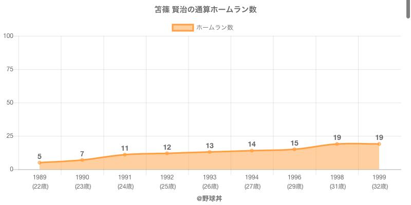 #笘篠 賢治の通算ホームラン数