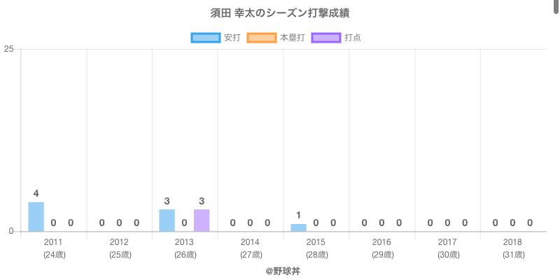 #須田 幸太のシーズン打撃成績