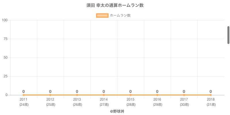 #須田 幸太の通算ホームラン数