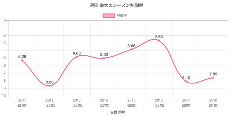 須田 幸太のシーズン防御率