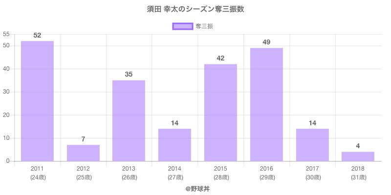 #須田 幸太のシーズン奪三振数