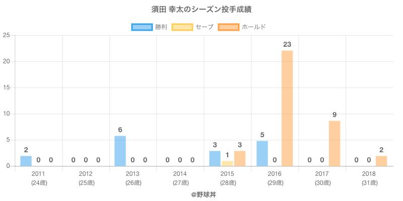 #須田 幸太のシーズン投手成績