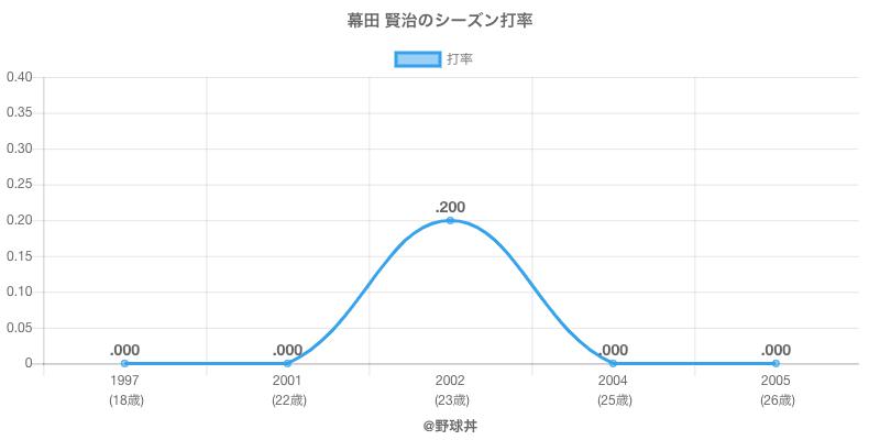 幕田 賢治のシーズン打率