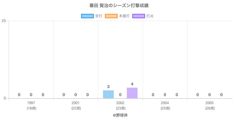 #幕田 賢治のシーズン打撃成績