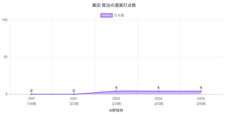 #幕田 賢治の通算打点数