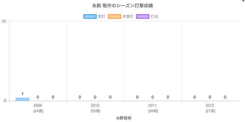 #糸数 敬作のシーズン打撃成績