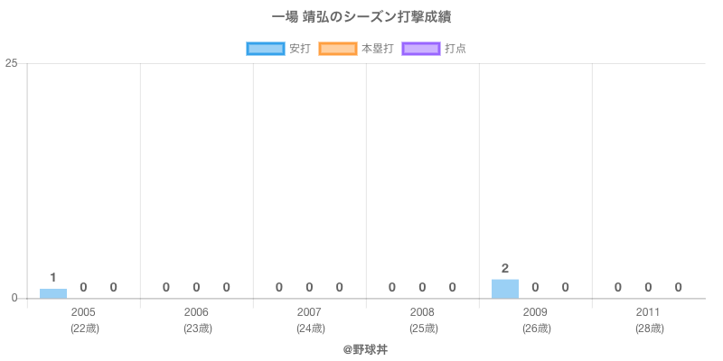 #一場 靖弘のシーズン打撃成績