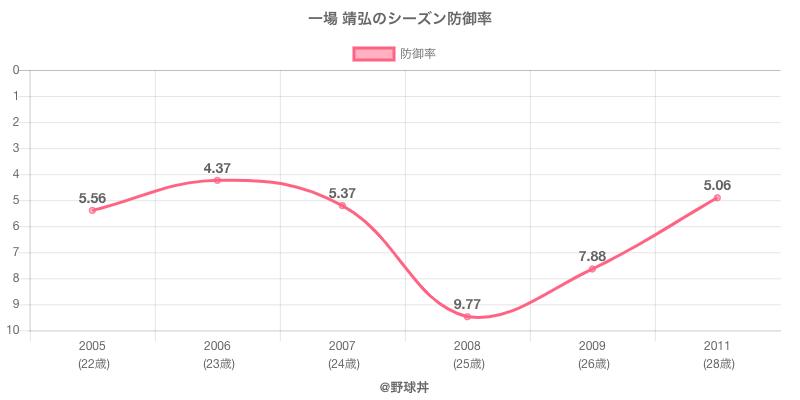 一場 靖弘のシーズン防御率