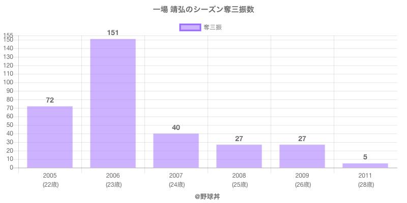 #一場 靖弘のシーズン奪三振数