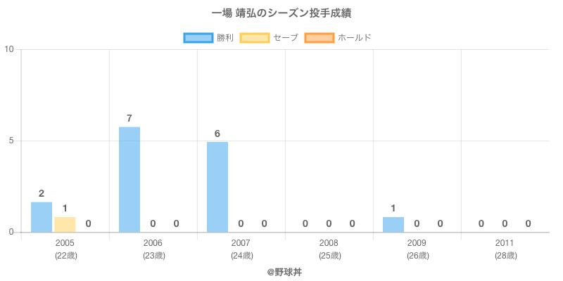 #一場 靖弘のシーズン投手成績