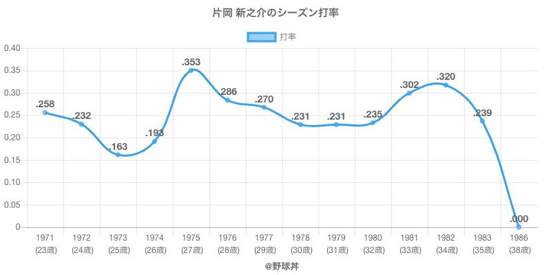 片岡 新之介のシーズン打率