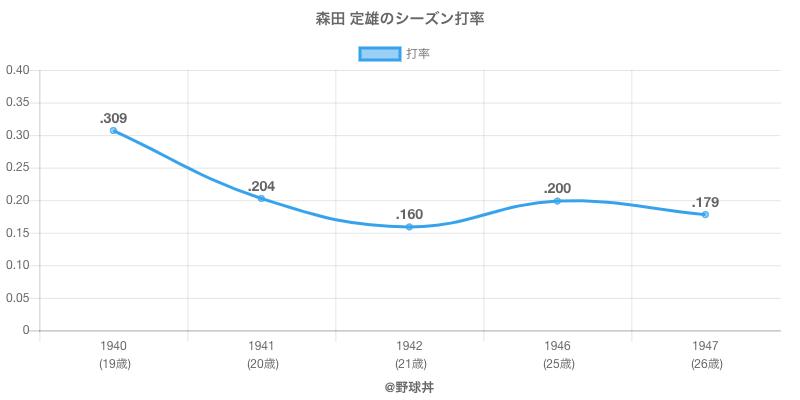 森田 定雄のシーズン打率