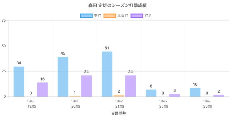 #森田 定雄のシーズン打撃成績