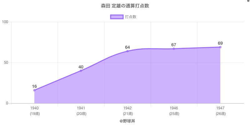 #森田 定雄の通算打点数