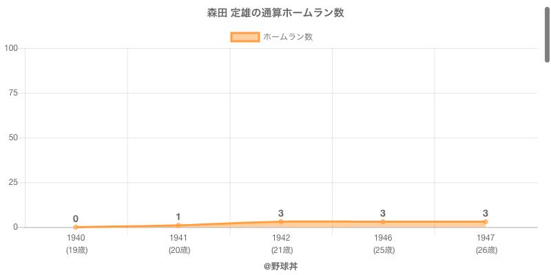 #森田 定雄の通算ホームラン数