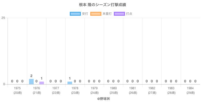#根本 隆のシーズン打撃成績