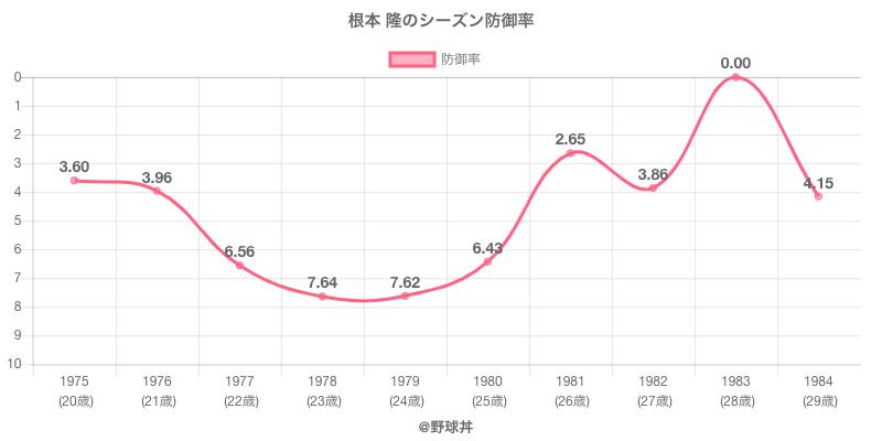 根本 隆のシーズン防御率