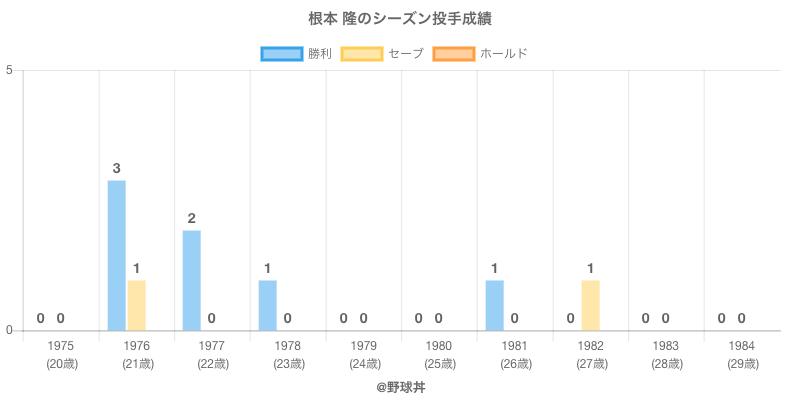 #根本 隆のシーズン投手成績