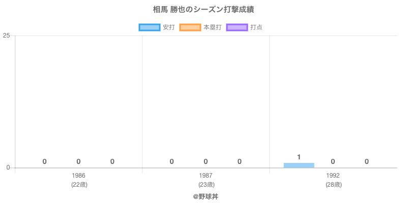 #相馬 勝也のシーズン打撃成績